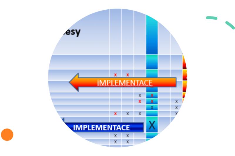 5P správné integrace systémů managamentu