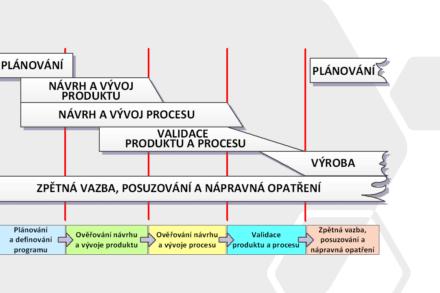 APQP, PPAP – plánování kvality produktu a schvalování dílů pro automobilní průmysl