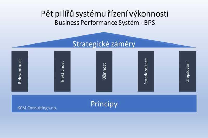 Pět pilířů systému řízení výkonnosti - BPS