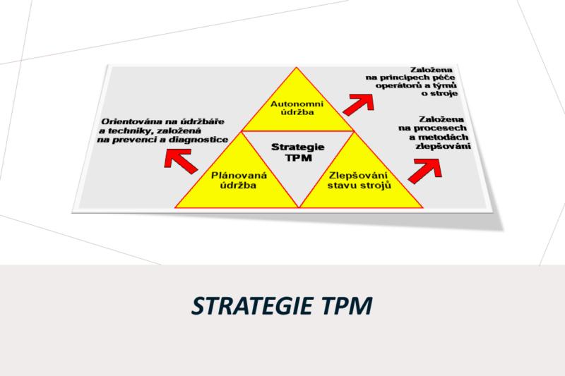 TPM - strategie