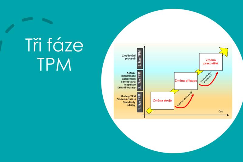 TPM - fáze aplikace